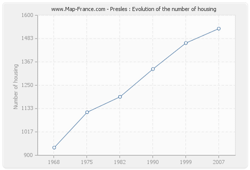 Presles : Evolution of the number of housing