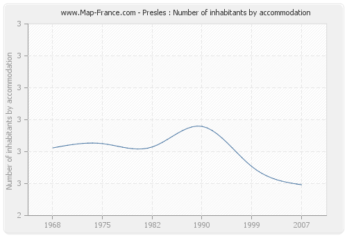Presles : Number of inhabitants by accommodation