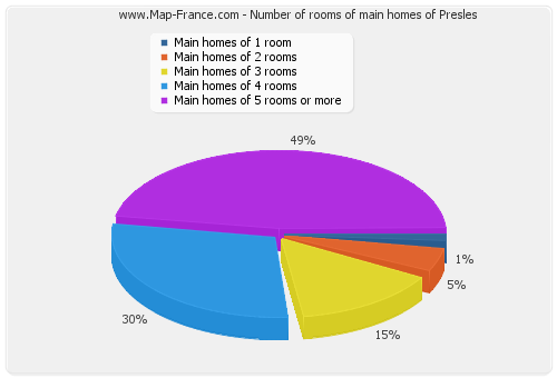 Number of rooms of main homes of Presles