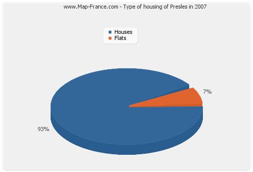 Type of housing of Presles in 2007