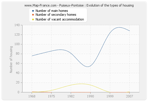 Puiseux-Pontoise : Evolution of the types of housing