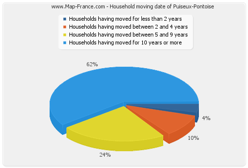 Household moving date of Puiseux-Pontoise