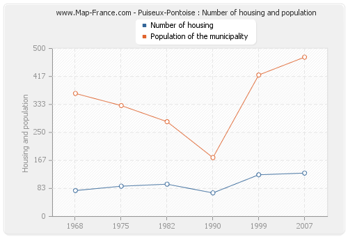 Puiseux-Pontoise : Number of housing and population