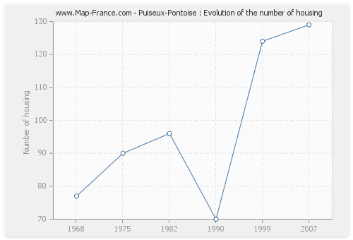 Puiseux-Pontoise : Evolution of the number of housing