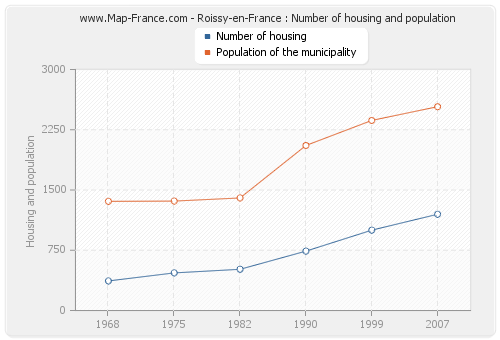 Roissy-en-France : Number of housing and population