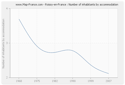 Roissy-en-France : Number of inhabitants by accommodation