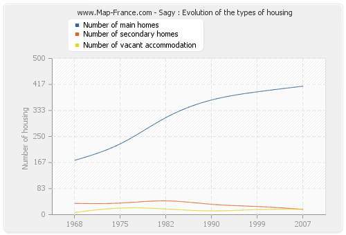 Sagy : Evolution of the types of housing