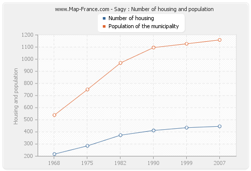 Sagy : Number of housing and population