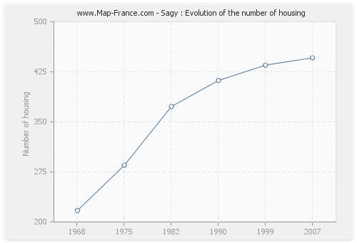 Sagy : Evolution of the number of housing