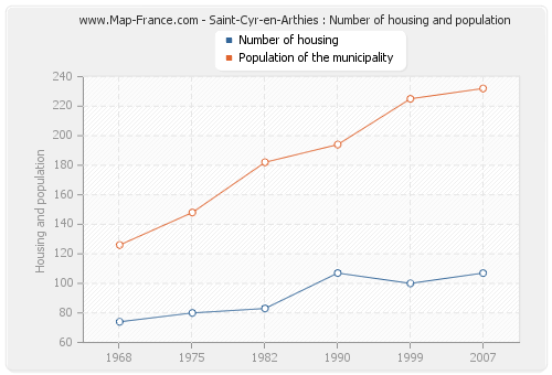 Saint-Cyr-en-Arthies : Number of housing and population