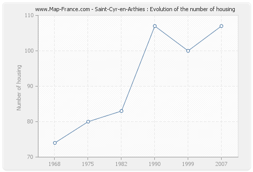 Saint-Cyr-en-Arthies : Evolution of the number of housing