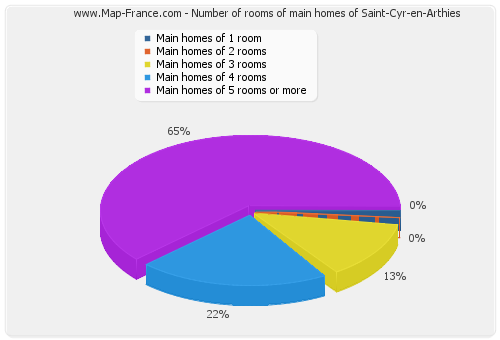 Number of rooms of main homes of Saint-Cyr-en-Arthies