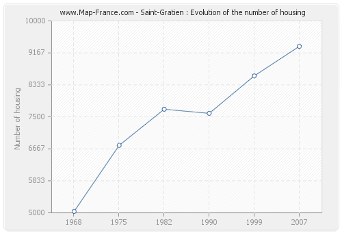 Saint-Gratien : Evolution of the number of housing