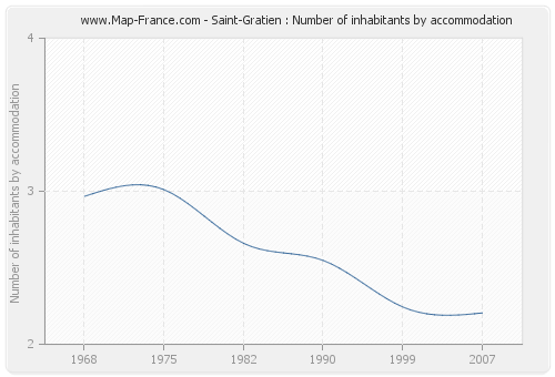 Saint-Gratien : Number of inhabitants by accommodation