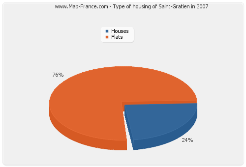 Type of housing of Saint-Gratien in 2007