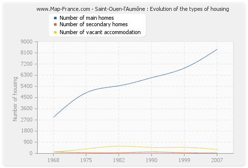 Saint-Ouen-l'Aumône : Evolution of the types of housing
