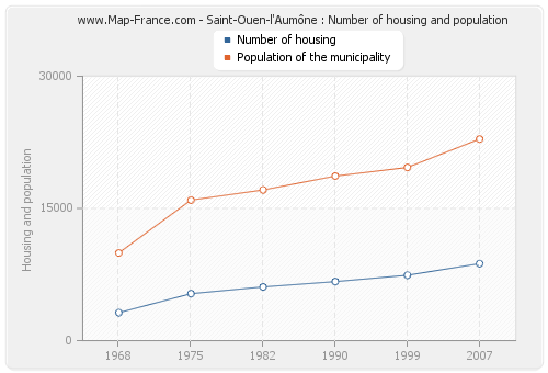 Saint-Ouen-l'Aumône : Number of housing and population