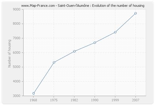 Saint-Ouen-l'Aumône : Evolution of the number of housing