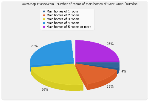 Number of rooms of main homes of Saint-Ouen-l'Aumône