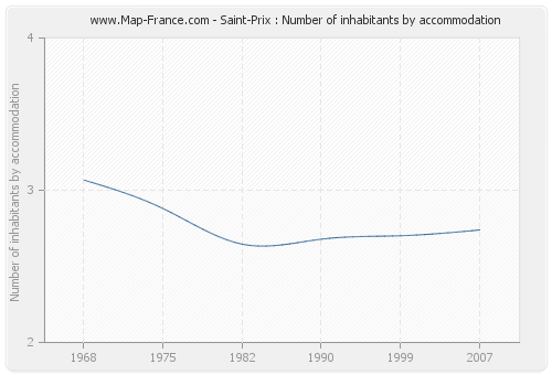 Saint-Prix : Number of inhabitants by accommodation