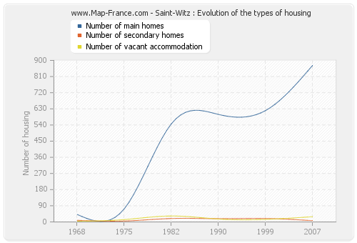 Saint-Witz : Evolution of the types of housing