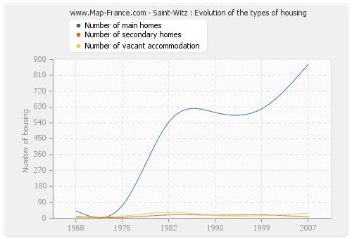 Saint-Witz : Evolution of the types of housing