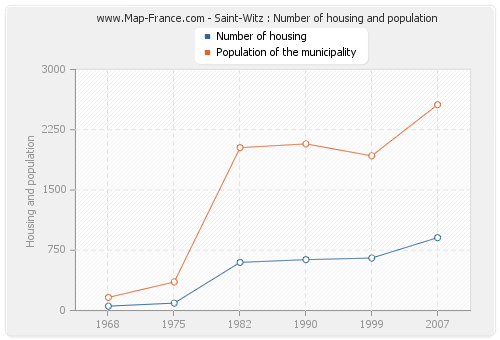 Saint-Witz : Number of housing and population