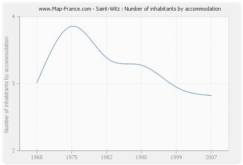 Saint-Witz : Number of inhabitants by accommodation
