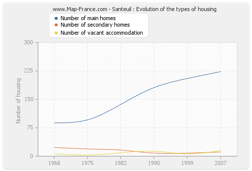 Santeuil : Evolution of the types of housing