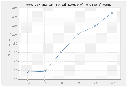 Santeuil : Evolution of the number of housing