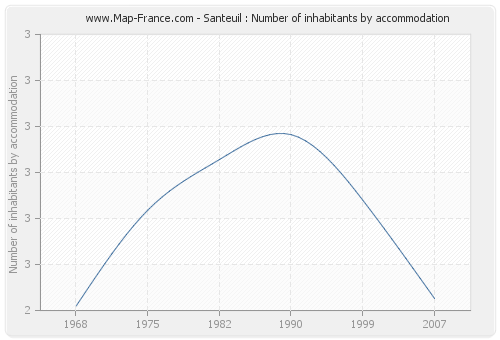 Santeuil : Number of inhabitants by accommodation