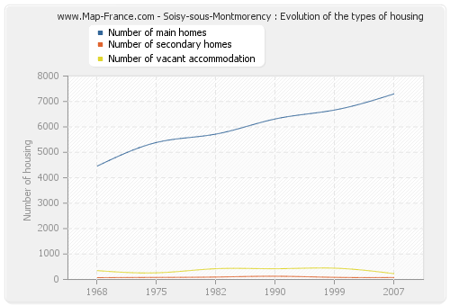 Soisy-sous-Montmorency : Evolution of the types of housing