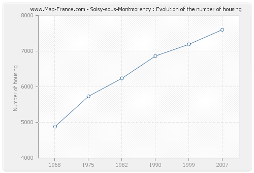 Soisy-sous-Montmorency : Evolution of the number of housing
