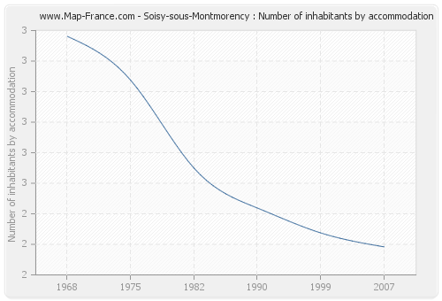 Soisy-sous-Montmorency : Number of inhabitants by accommodation