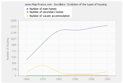 Survilliers : Evolution of the types of housing