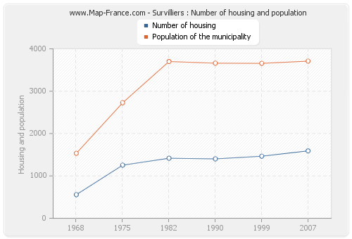 Survilliers : Number of housing and population