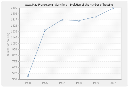 Survilliers : Evolution of the number of housing