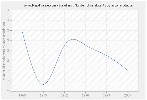 Survilliers : Number of inhabitants by accommodation