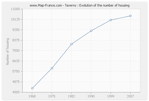 Taverny : Evolution of the number of housing
