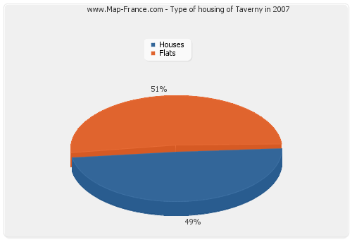 Type of housing of Taverny in 2007