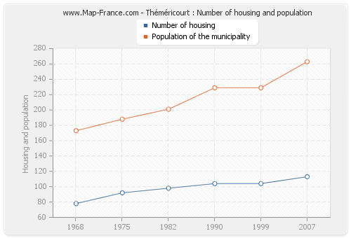 Théméricourt : Number of housing and population