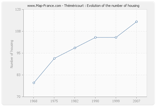 Théméricourt : Evolution of the number of housing
