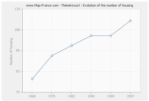 Théméricourt : Evolution of the number of housing