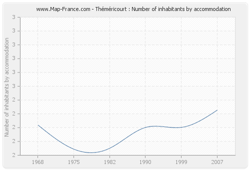 Théméricourt : Number of inhabitants by accommodation