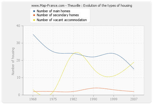 Theuville : Evolution of the types of housing