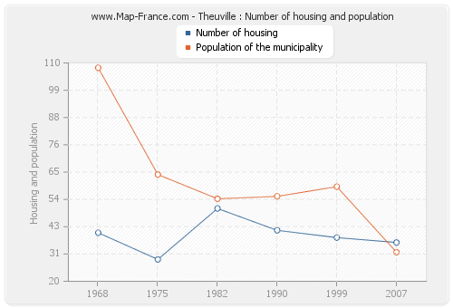 Theuville : Number of housing and population
