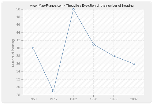Theuville : Evolution of the number of housing