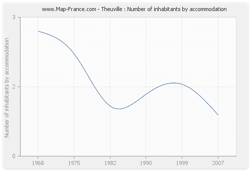 Theuville : Number of inhabitants by accommodation