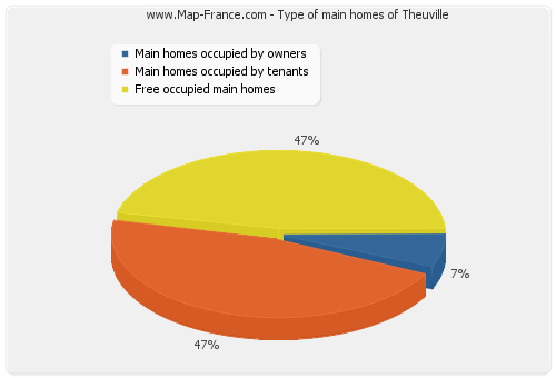 Type of main homes of Theuville