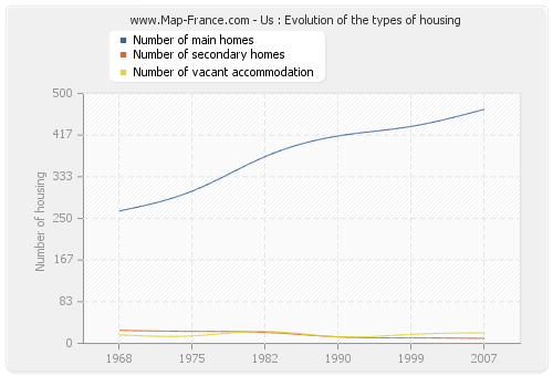 Us : Evolution of the types of housing
